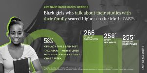 Black girls who talk about their studies with their family scored higher on the Math NAEP.